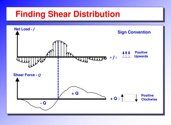 Finding Shear Distribution