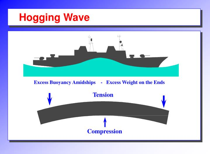 Hogging Wave