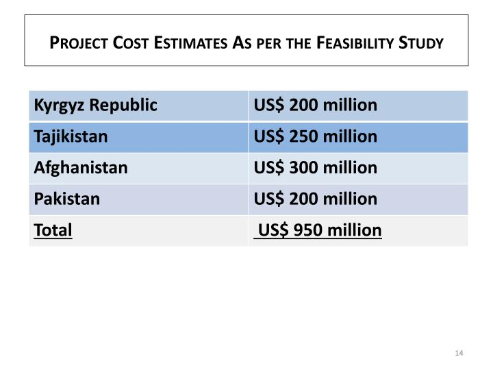 Project Cost Estimates As per the Feasibility Study