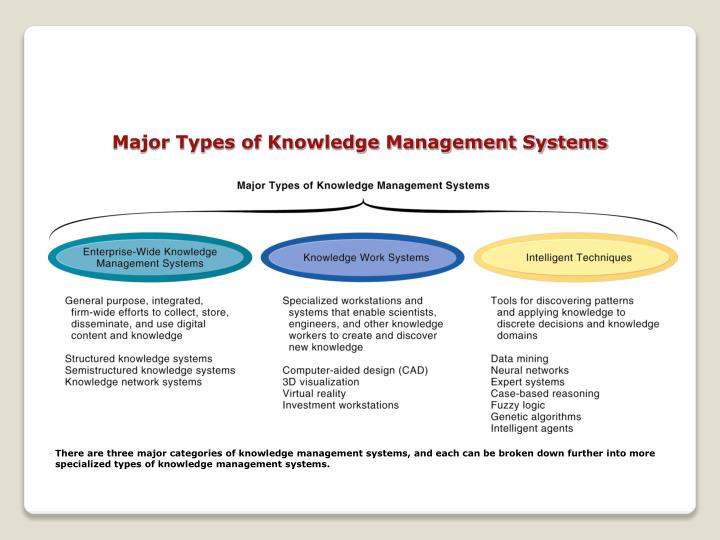 Ppt Knowledge Work System Powerpoint Presentation Id 6628844