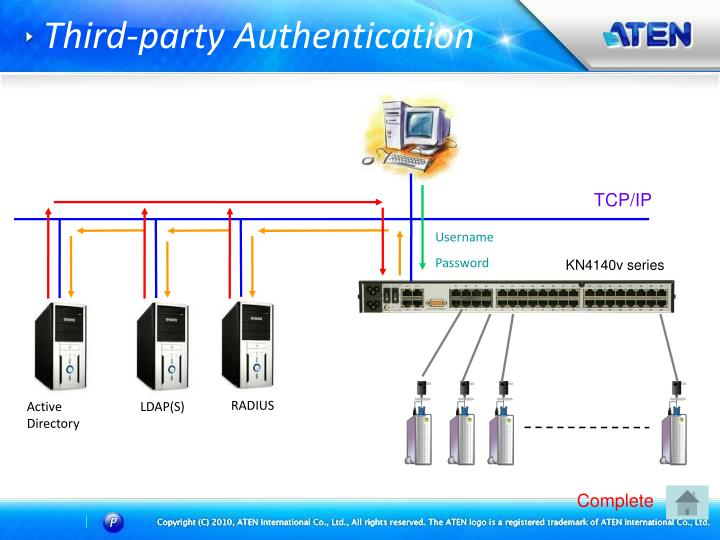 Third-party Authentication