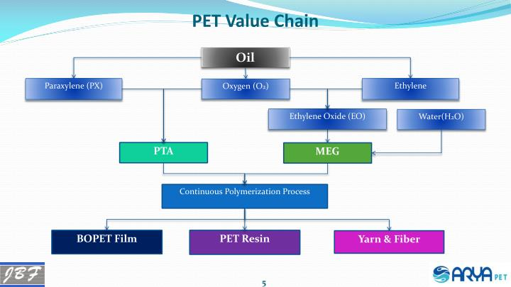 Ppt Global Partners For Pet Resin Textil And Bopet
