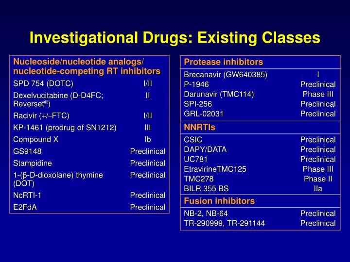 Investigational Drugs: Existing Classes