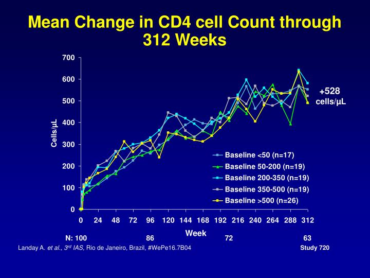 Mean Change in CD4 cell Count through 312 Weeks