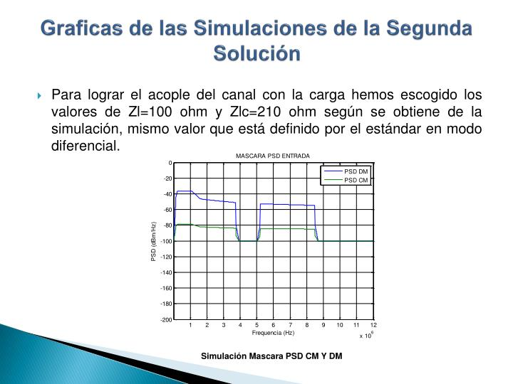 Graficas de las Simulaciones de la Segunda Solución