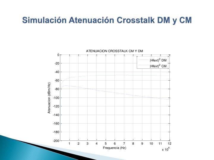 Simulación Atenuación Crosstalk DM y CM
