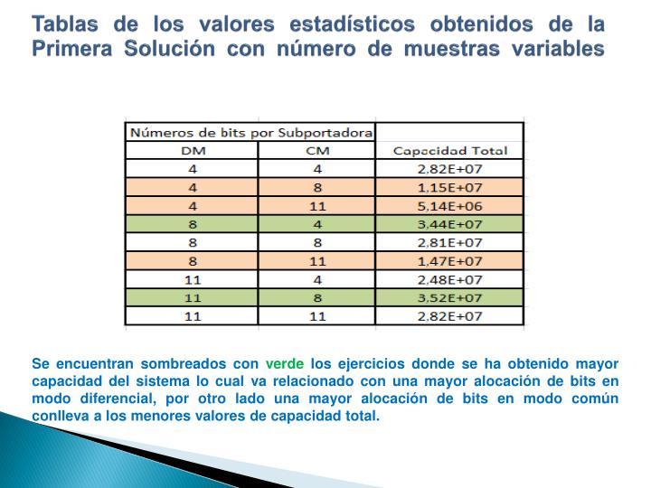 Tablas de los valores estadísticos obtenidos de la Primera Solución con número de muestras variables