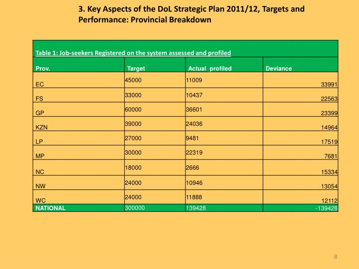 3. Key Aspects of the DoL Strategic Plan 2011/12, Targets and Performance: Provincial Breakdown