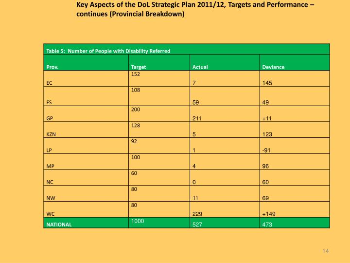 Key Aspects of the DoL Strategic Plan 2011/12, Targets and Performance