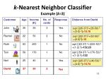 k nearest neighbor classifier example k 3