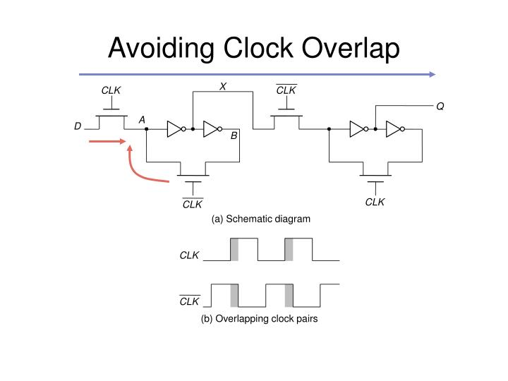 Avoiding Clock Overlap