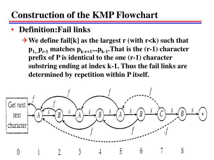 Construction of the KMP Flowchart