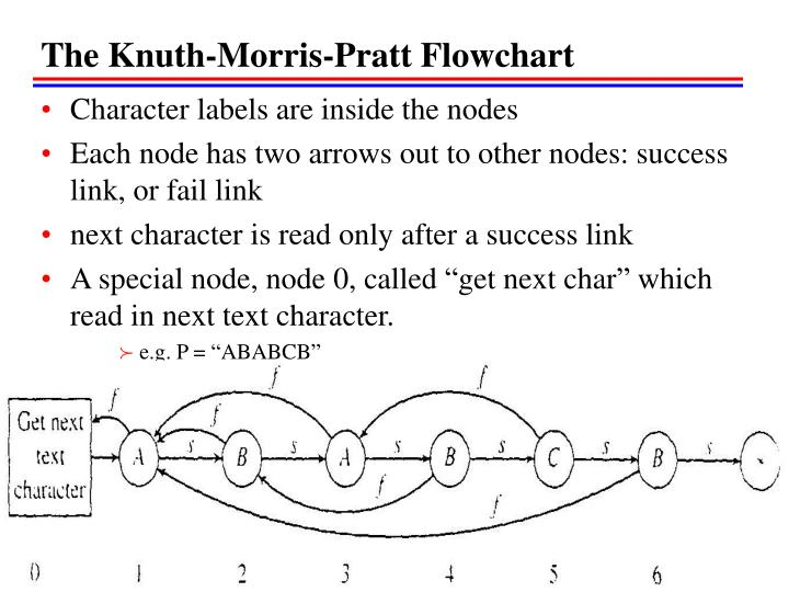The Knuth-Morris-Pratt Flowchart