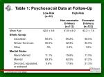 table 1 psychosocial data at follow up