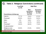 table 2 religious convictions continued