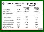 table 4 index psychopathology