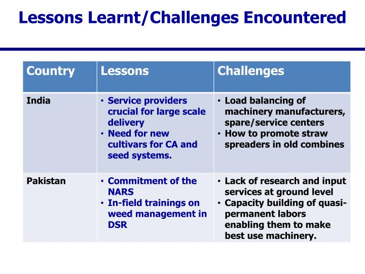 Lessons Learnt/Challenges Encountered