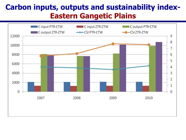 Carbon inputs, outputs and sustainability index-