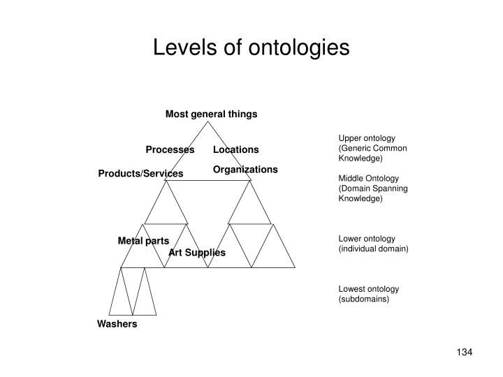 Levels of ontologies