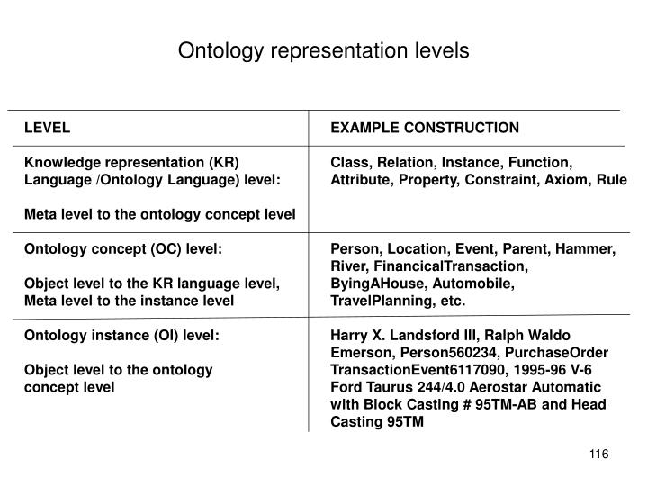 Ontology representation levels