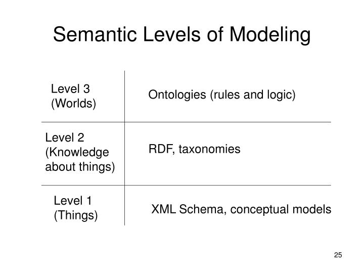 Semantic Levels of Modeling