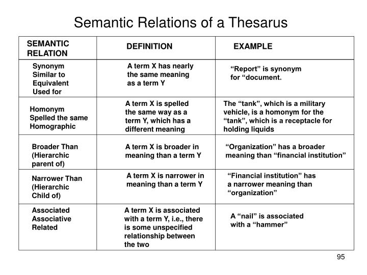 Semantic Relations of a Thesarus