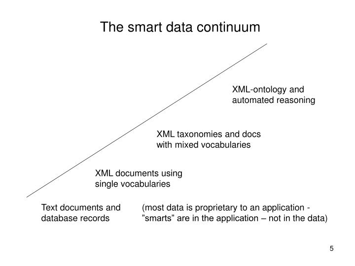 The smart data continuum