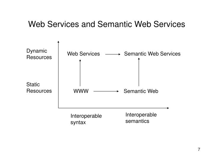 Web Services and Semantic Web Services