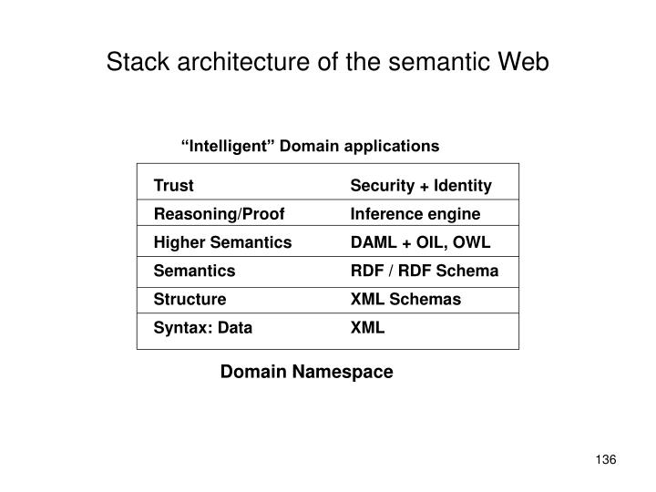 Stack architecture of the semantic Web