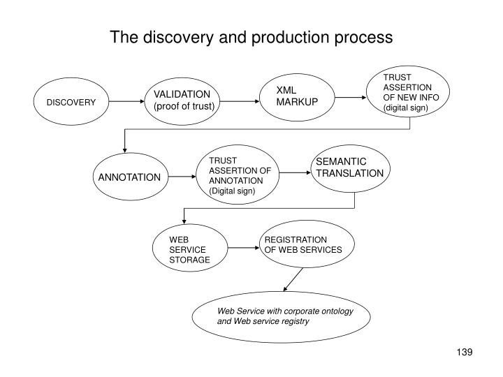 The discovery and production process