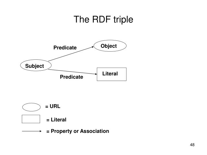 The RDF triple