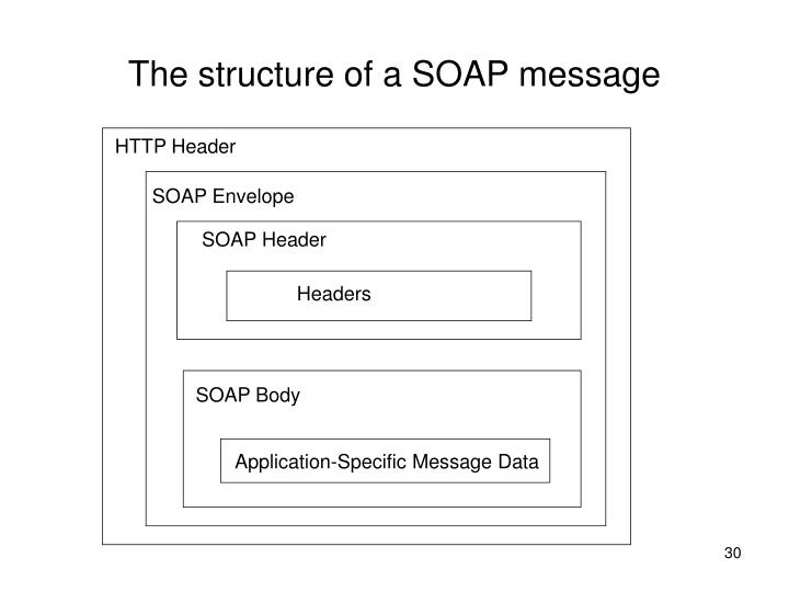 The structure of a SOAP message