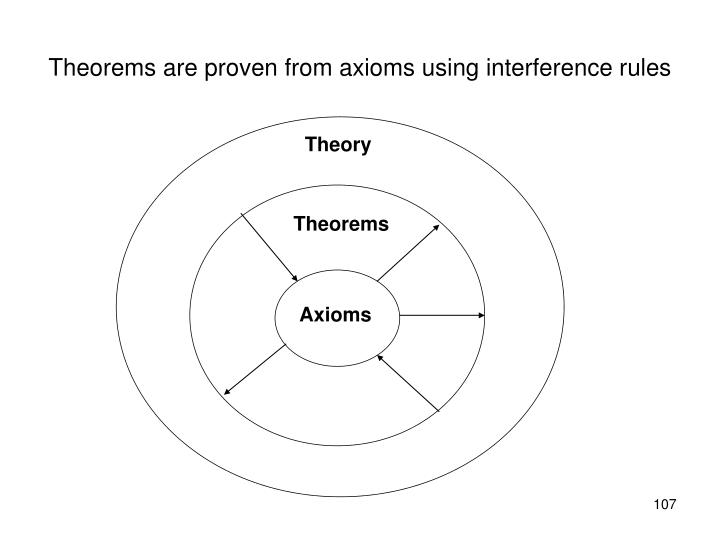 Theorems are proven from axioms using interference rules