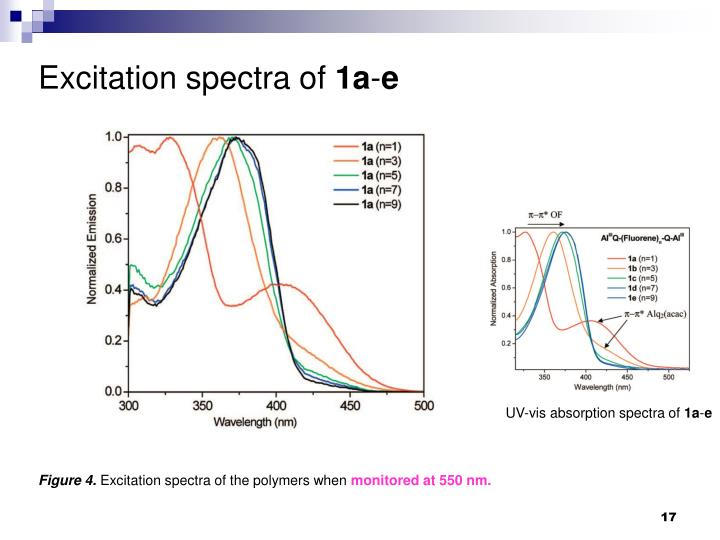 Excitation spectra of