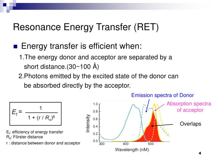 Emission spectra of Donor