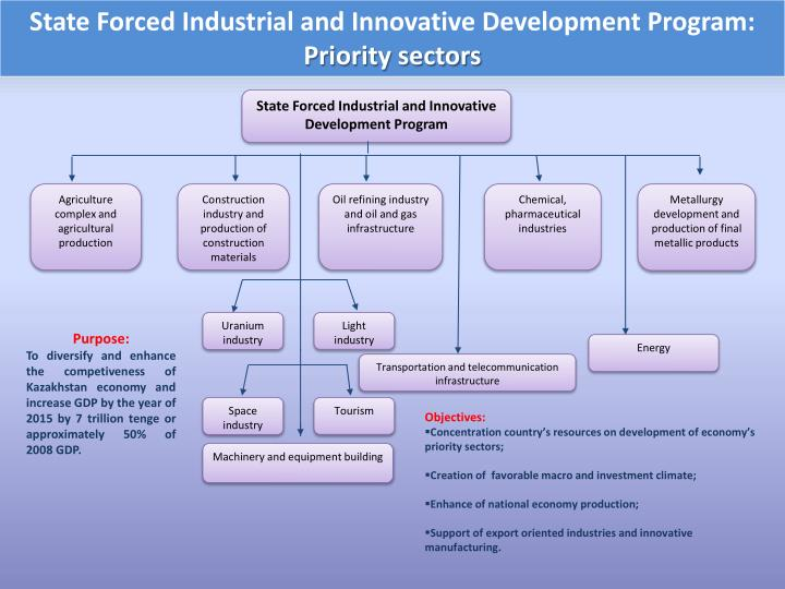 State Forced Industrial and Innovative Development Program: