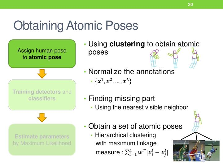 Obtaining Atomic Poses