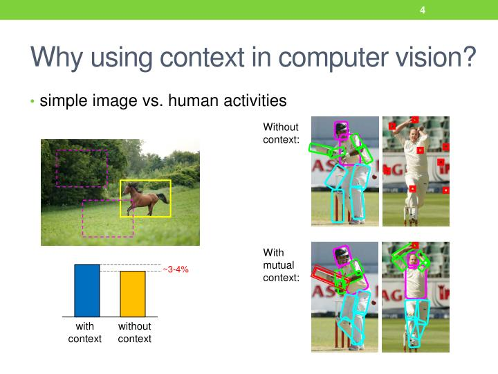 Why using context in computer vision?