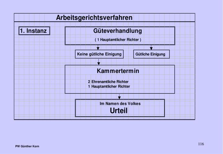 PW Günther Korn