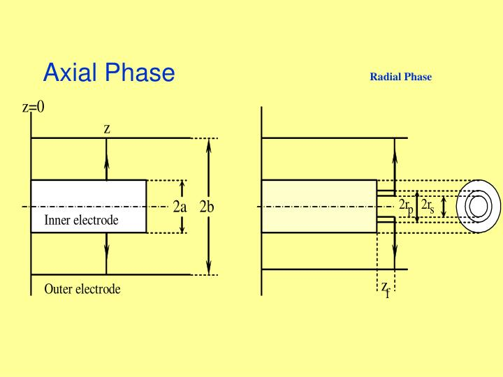 Axial Phase