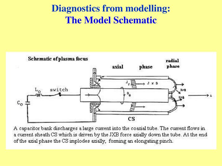 Diagnostics from modelling: