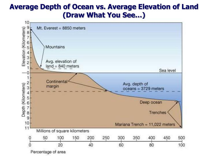 Average Depth of Ocean vs. Average Elevation of Land
