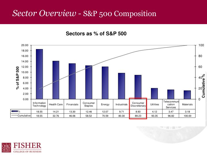Sector overview s p 500 composition