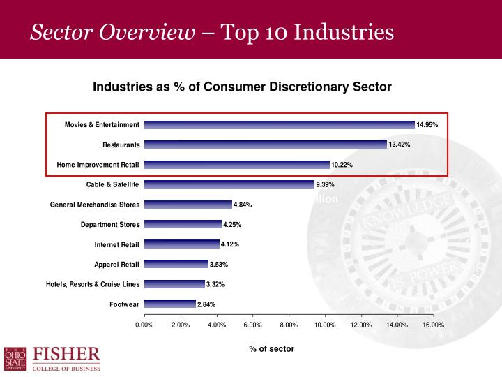 Sector overview top 10 industries