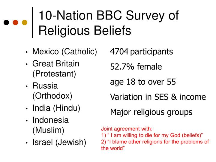 10-Nation BBC Survey of Religious Beliefs