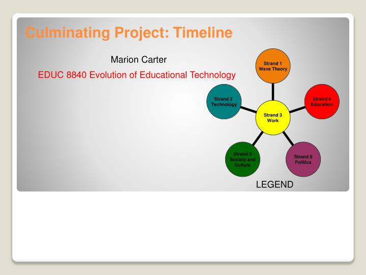 culminating project timeline n.