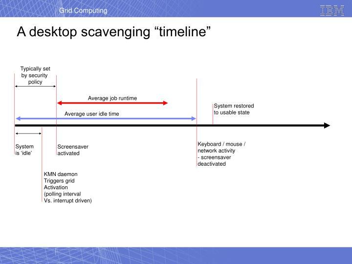 A desktop scavenging timeline