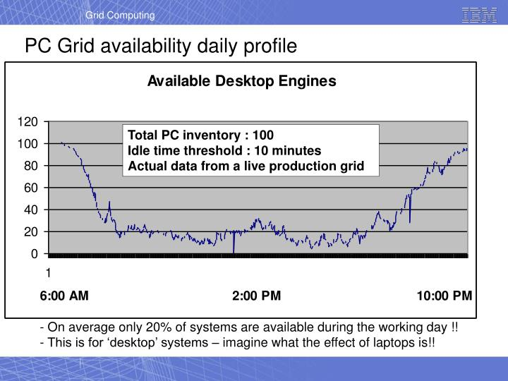 PC Grid availability daily profile