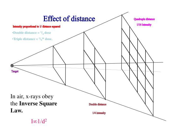 Double distance =