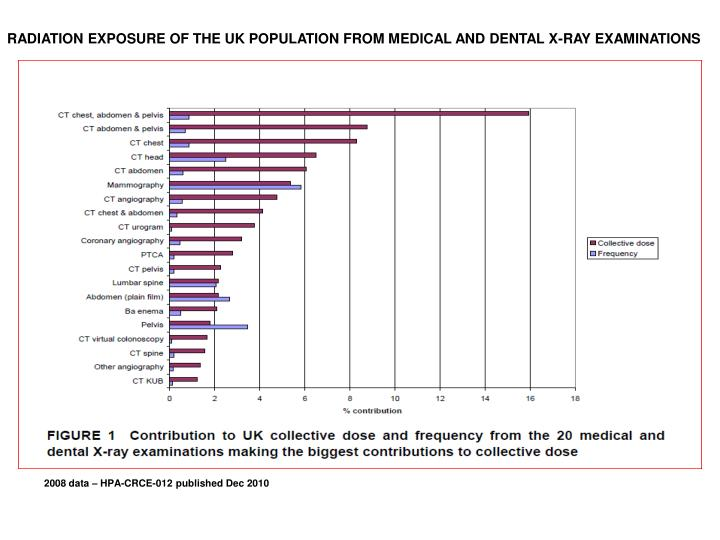 RADIATION EXPOSURE OF THE UK POPULATION FROM MEDICAL AND DENTAL X-RAY EXAMINATIONS
